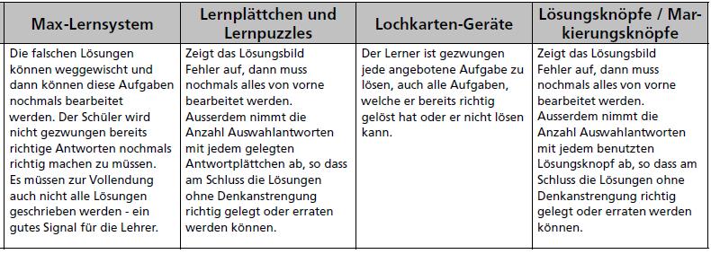 Max Lerntrainer